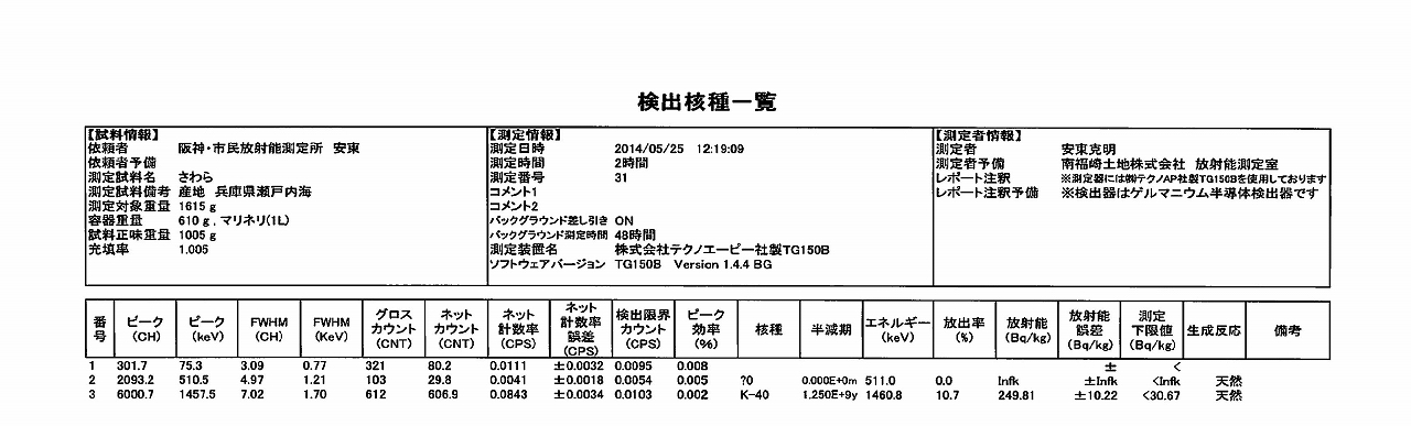 さわら測定結果(ゲルマ)_03