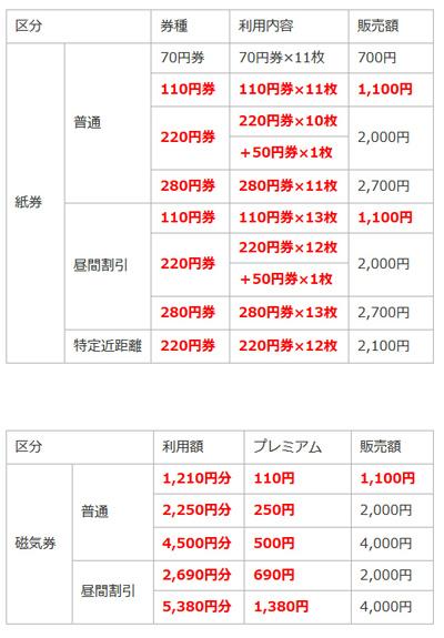 高槻市営バス_回数券運賃について