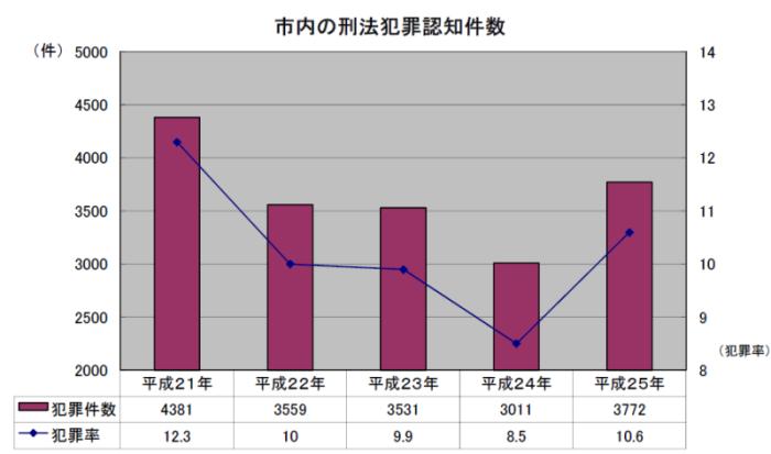 市内の刑法犯罪認知件数