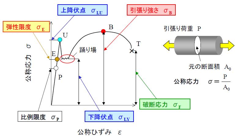 コンサルHiroの構造解析入門講座...