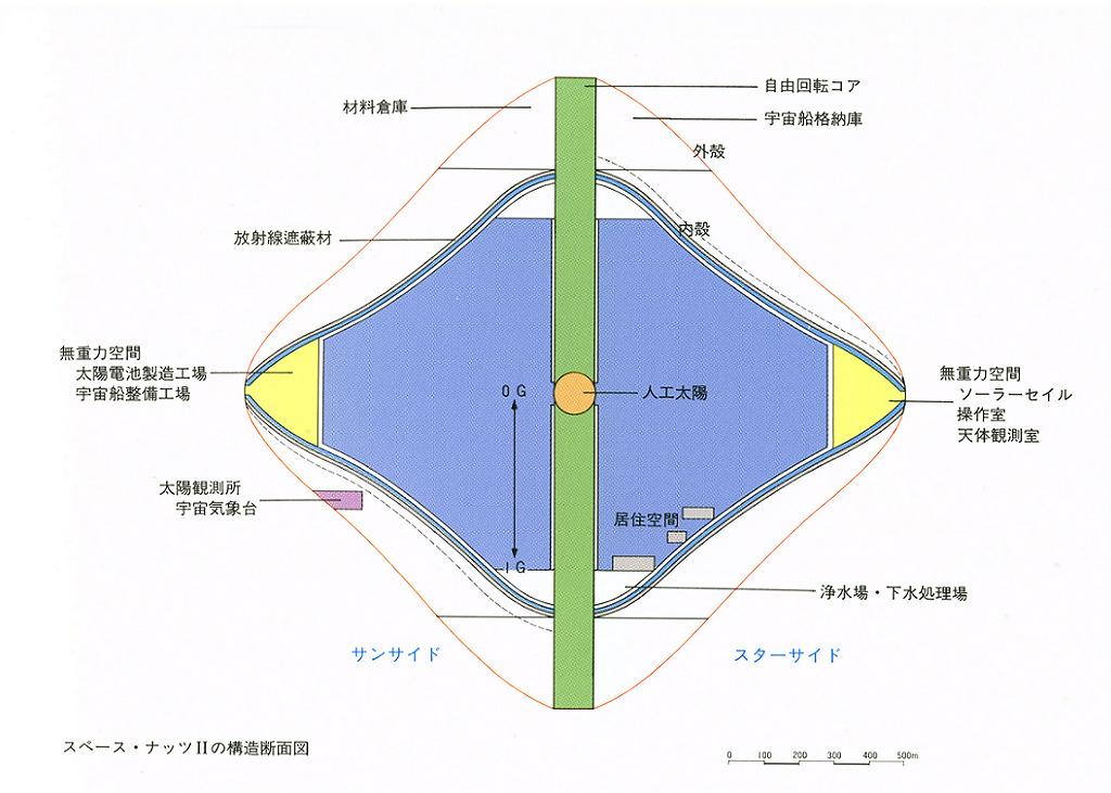 スペース・ナッツIIの構造断面図。内部は外殻と内殻の2層からなり、中心部には人口太陽が設置されている。