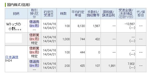 20140416 日経420円高