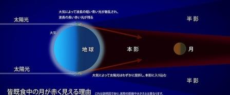 月が赤い訳