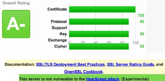 SSL 評価 A