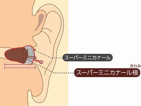 リオネット補聴器至上最小マジェス極