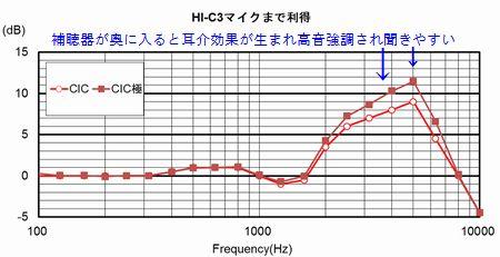 リオネット見えない補聴器HI-C3M5