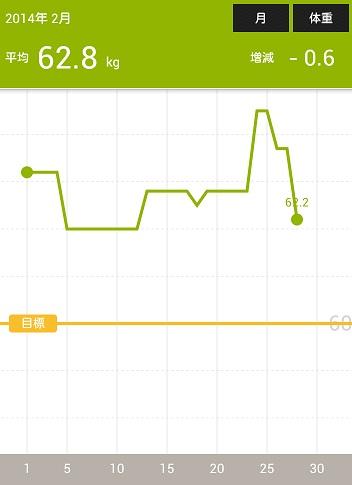 体重2014-03-03-07-47-08