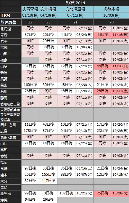 タメ旅放送履歴141027
