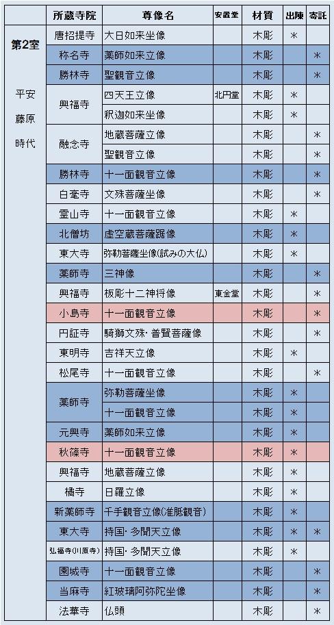 「奈良帝室博物館を見る人へ」所載の展示仏像リスト2