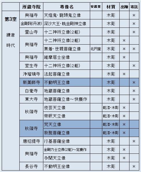 「奈良帝室博物館を見る人へ」所載の展示仏像リスト3