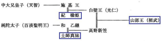 紀氏・土師氏・桓武天皇系図