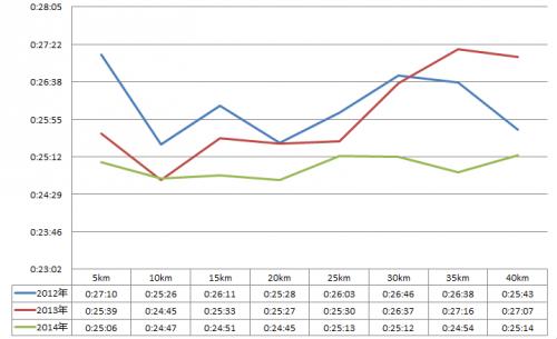 比較グラフ_convert_20140417181927