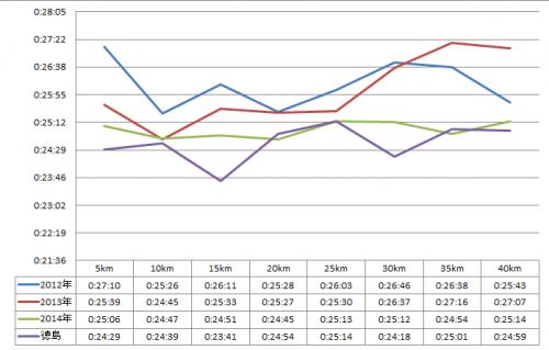 比較グラフ名古屋-徳島_convert_20140421115249