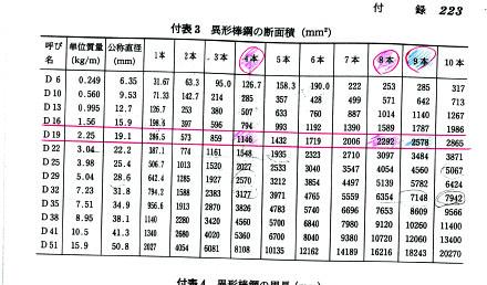 付録の鉄筋表、よく見ます (2)