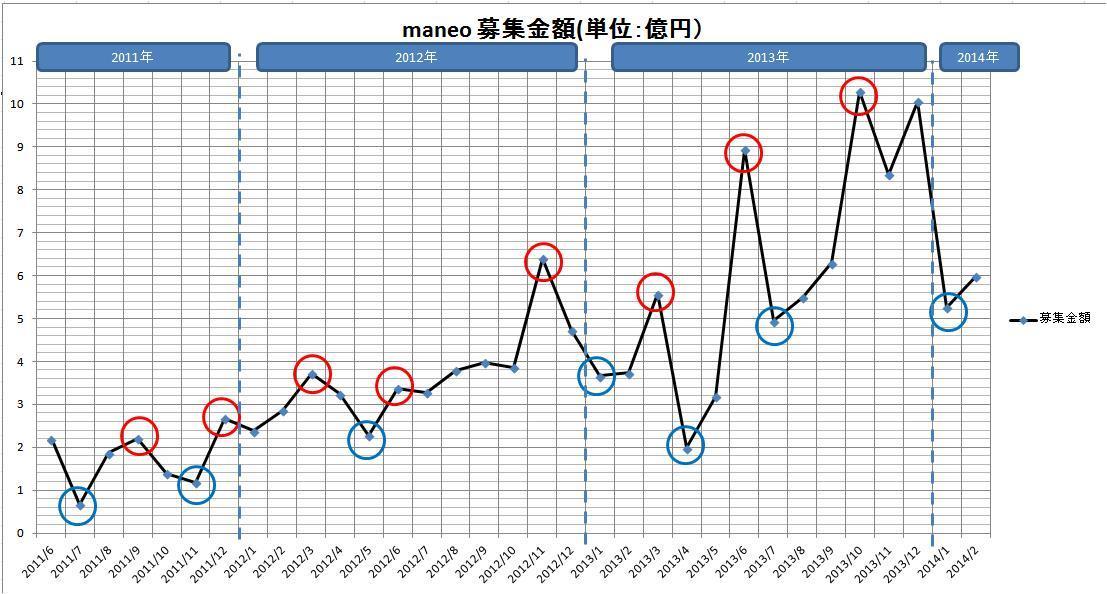 maneo募集金額20140324