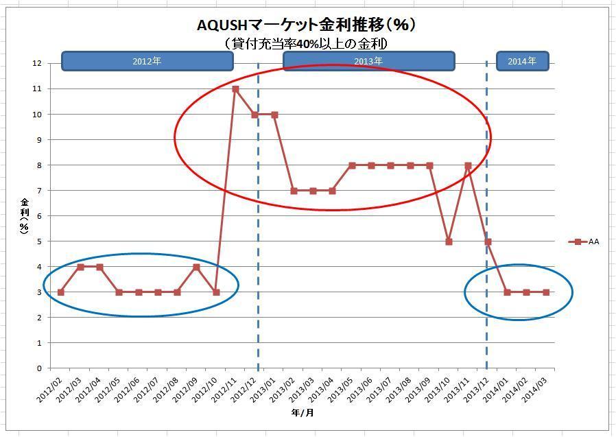AQUSHマーケット金利推移(グレードAA)