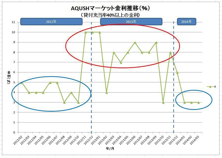 AQUSHマーケット金利推移(グレードA)
