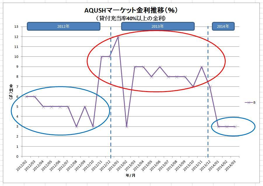 AQUSHマーケット金利推移(グレードB)