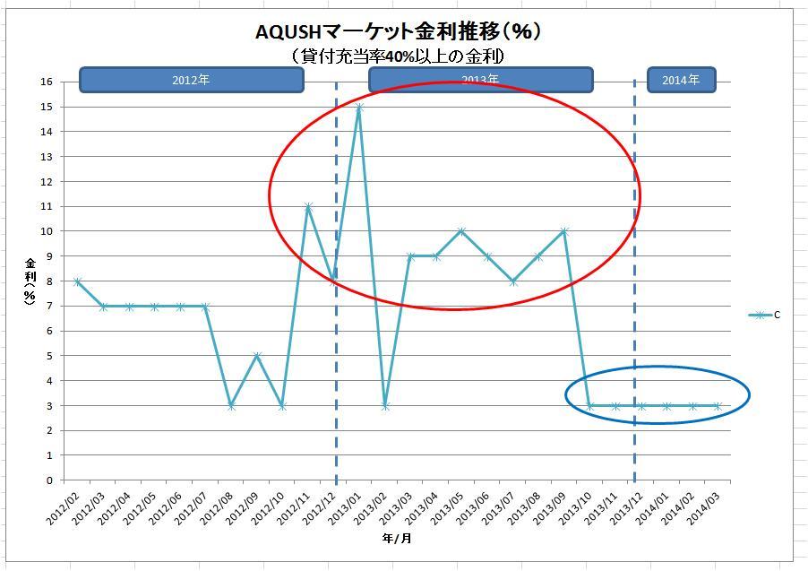 AQUSHマーケット金利推移(グレードC)