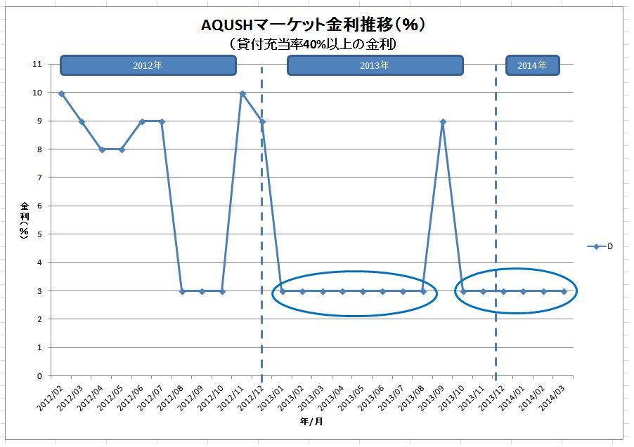 AQUSHマーケット金利推移(グレードD)