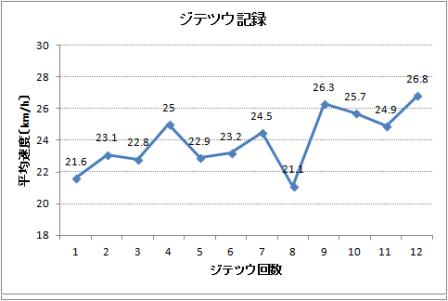 6月平均速度