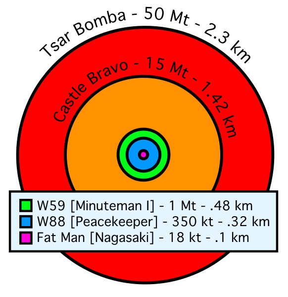 582px-Comparative_nuclear_fireball_sizes_svg.png