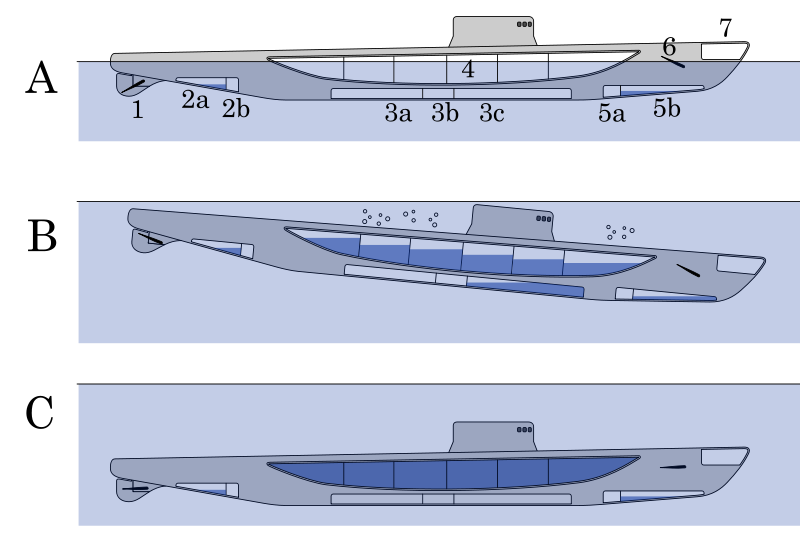 800px-Submersible_diving_operations_svg.png