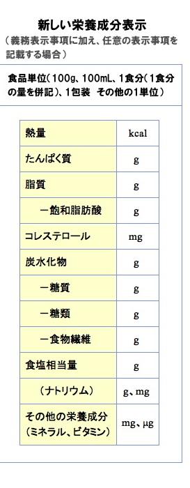 新しい成分表示(1)