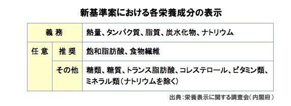 新しい成分表示(2)