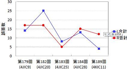 誤答数グラフ
