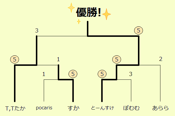金大祭ぷよ大会トーナメント結果(2014)