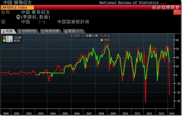 China Trade Balanc