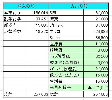 家計簿201404-1