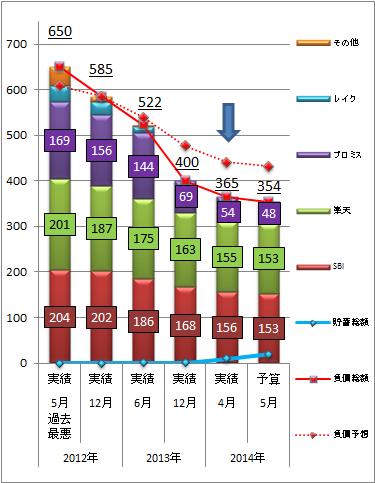 家計簿201404-3