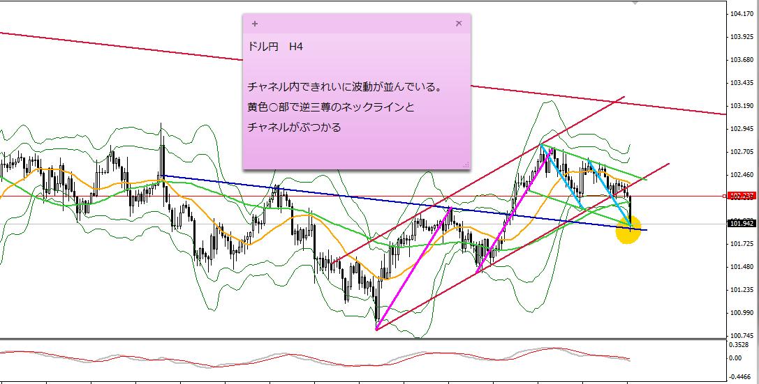 ドル円H40611