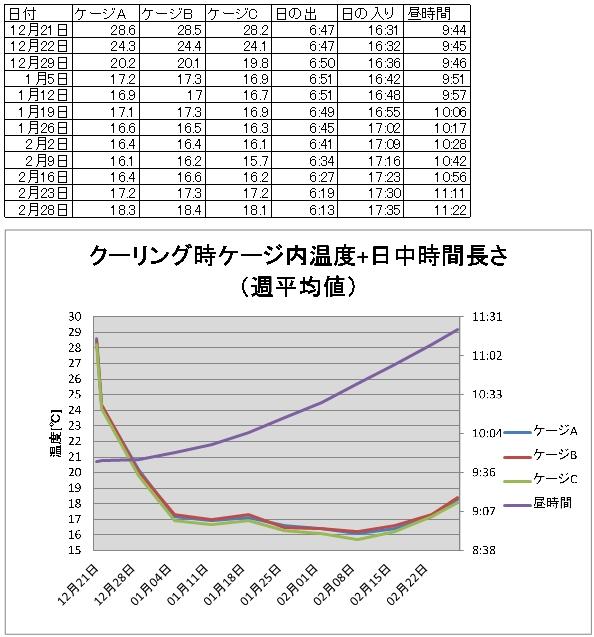 ケージ内温度グラフ