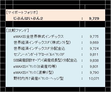 ファンド比較2月末