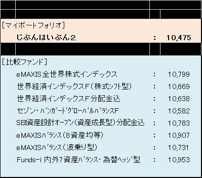10月指数