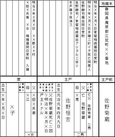 赤い靴 佐野恒吉戸籍1