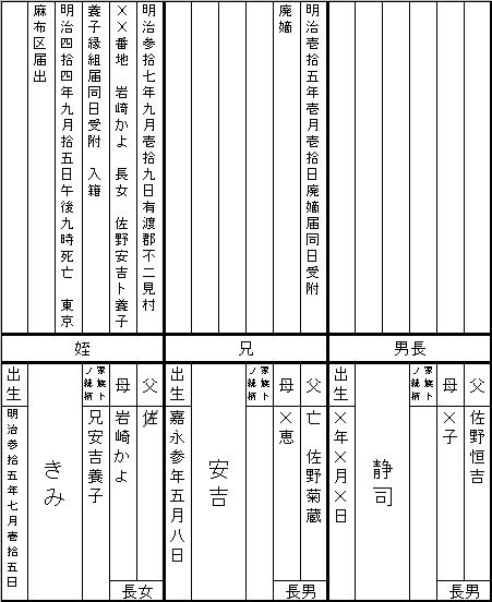 赤い靴 佐野恒吉戸籍2