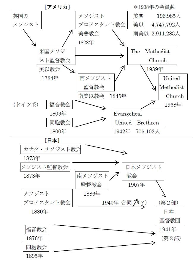 赤い靴 日米メソジスト教会合同図
