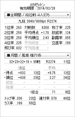 tenhou_prof_20140228.png