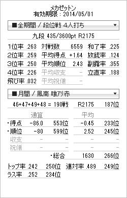 tenhou_prof_20140331.png
