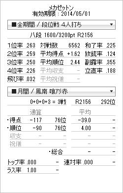 tenhou_prof_20140401.png