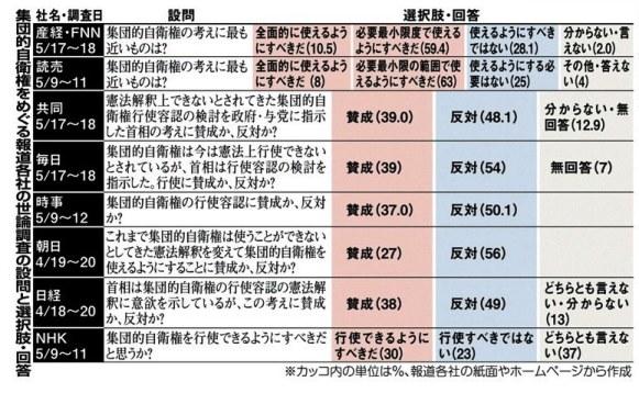 5月20日産経世論調査021