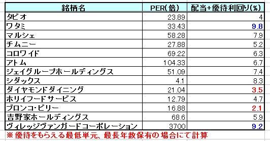 20140924_配当利回り