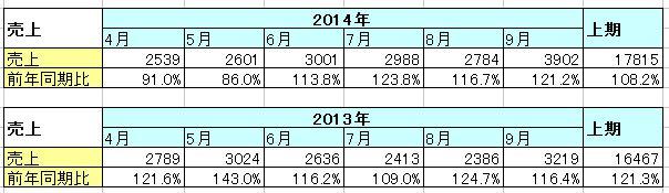 2014-10-07_コメ兵_月次