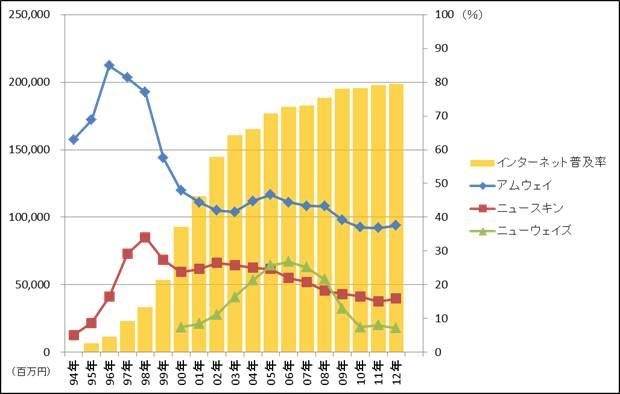 売上高とネット普及率