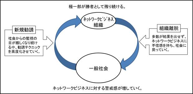 組織循環図