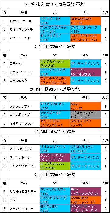 札幌2歳ステークス過去5年
